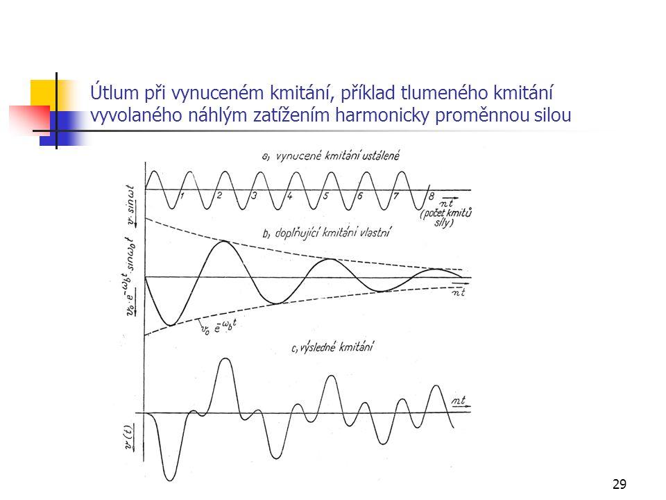 29 Útlum při vynuceném kmitání, příklad tlumeného kmitání vyvolaného náhlým zatížením harmonicky proměnnou silou