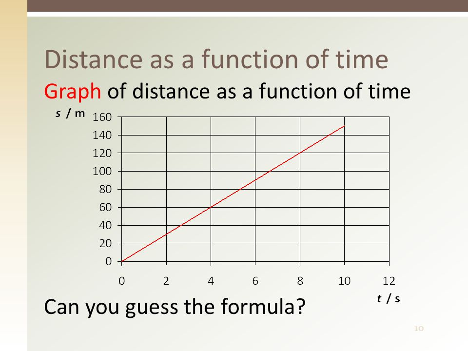 10 Distance as a function of time Graph of distance as a function of time Can you guess the formula?