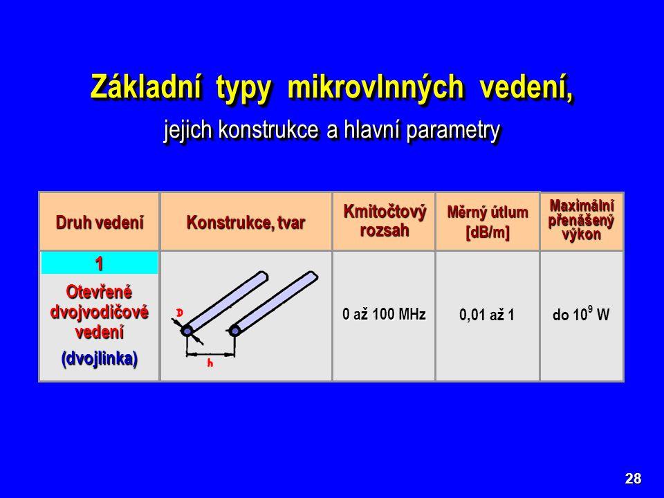 28 Základní typy mikrovlnných vedení, jejich konstrukce a hlavní parametry Základní typy mikrovlnných vedení, jejich konstrukce a hlavní parametry Otevřené dvojvodičové vedení (dvojlinka) 0 až 100 MHz 0,01 až 1 1 do 10 9 W Druh vedení Konstrukce, tvar Kmitočtový rozsah Měrný útlum [dB/m] Maximální přenášený výkon