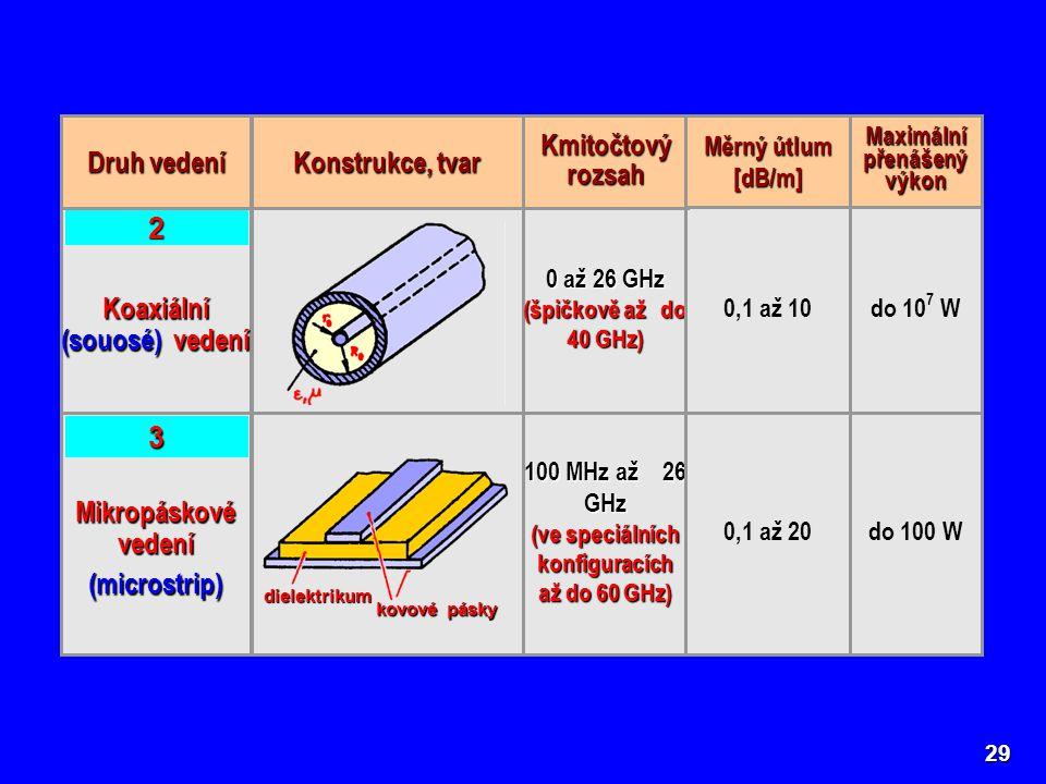 29 Koaxiální (souosé) vedení 0 až 26 GHz (špičkově až do 40 GHz) 0,1 až 10 2 do 10 7 W Druh vedení Konstrukce, tvar Kmitočtový rozsah Měrný útlum [dB/m] Maximální přenášený výkon Mikropáskové vedení (microstrip) 100 MHz až 26 GHz (ve speciálních konfiguracích až do 60 GHz) 0,1 až 20 3 do 100 W dielektrikum kovové pásky