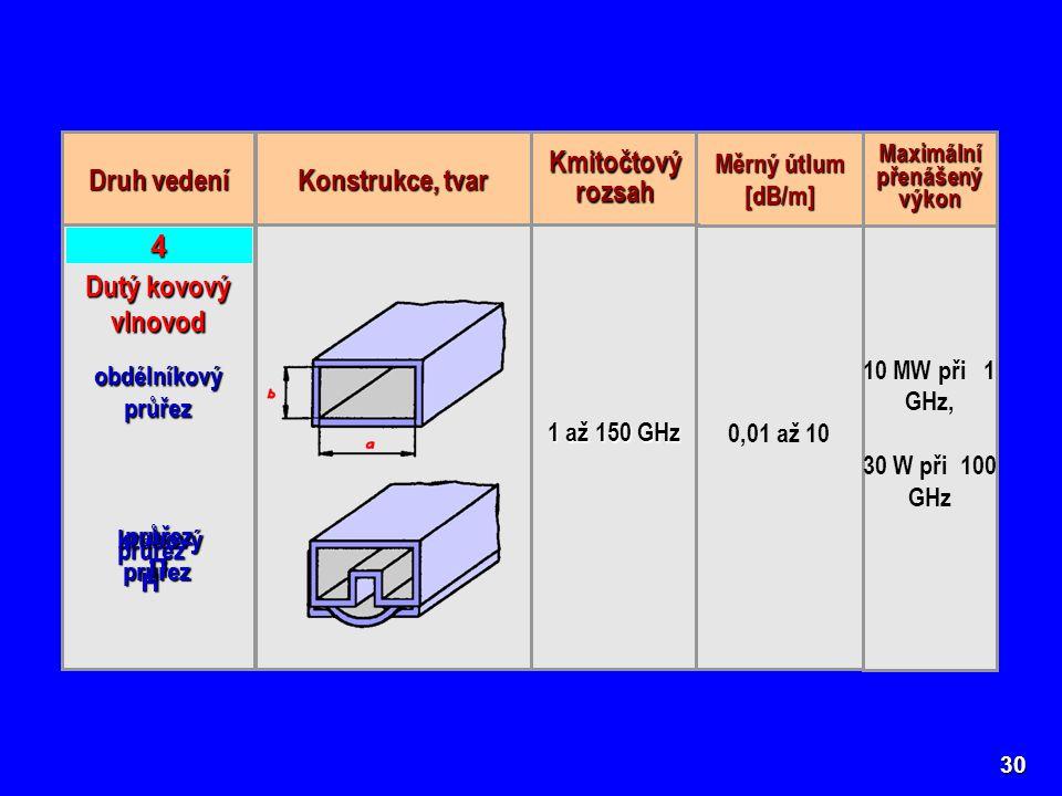 30 Druh vedení Konstrukce, tvar Kmitočtový rozsah Měrný útlum [dB/m] Maximální přenášený výkon Dutý kovový vlnovod obdélníkový průřez 1 až 150 GHz 0,01 až 10 10 MW při 1 GHz, 30 W při 100 GHz 4 průřezH kruhový kruhovýprůřez průřezΠ