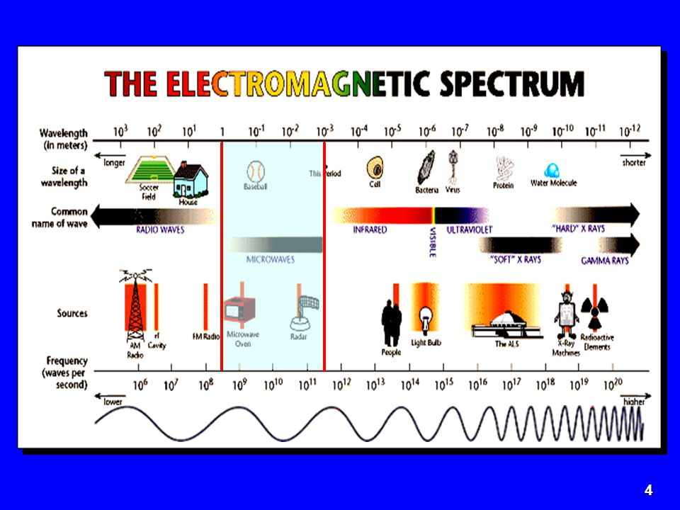 5 Dílčí mikrovlnná kmitočtová pásma pro komunikační systémy Dílčí mikrovlnná kmitočtová pásma pro komunikační systémy