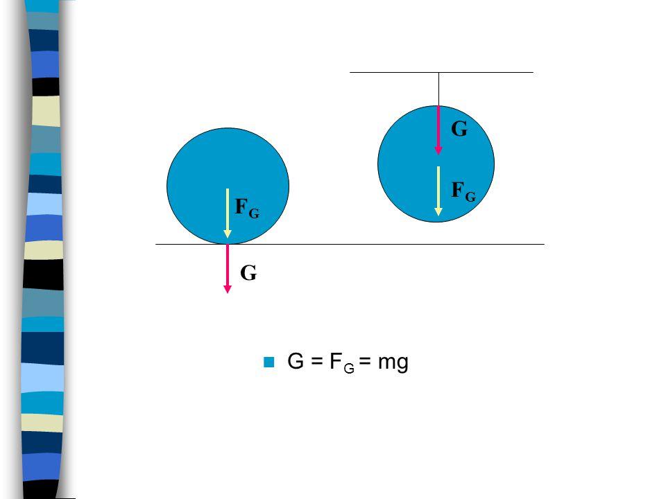 G = F G = mg G G FGFG FGFG