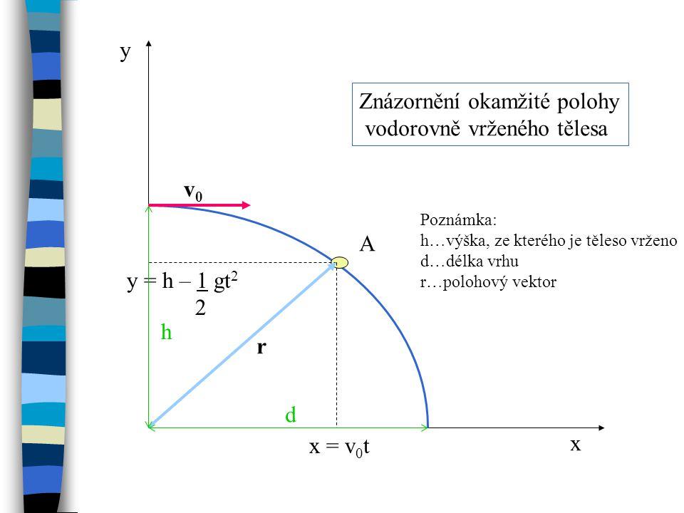 x y A v0v0 x = v 0 t y = h – 1 gt 2 2 h d Znázornění okamžité polohy vodorovně vrženého tělesa r Poznámka: h…výška, ze kterého je těleso vrženo d…délka vrhu r…polohový vektor