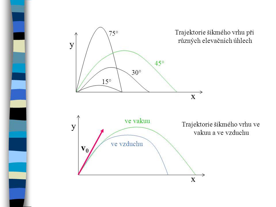x x y y v0v0 ve vzduchu ve vakuu 15° 30° 45° 75° Trajektorie šikmého vrhu při různých elevačních úhlech Trajektorie šikmého vrhu ve vakuu a ve vzduchu