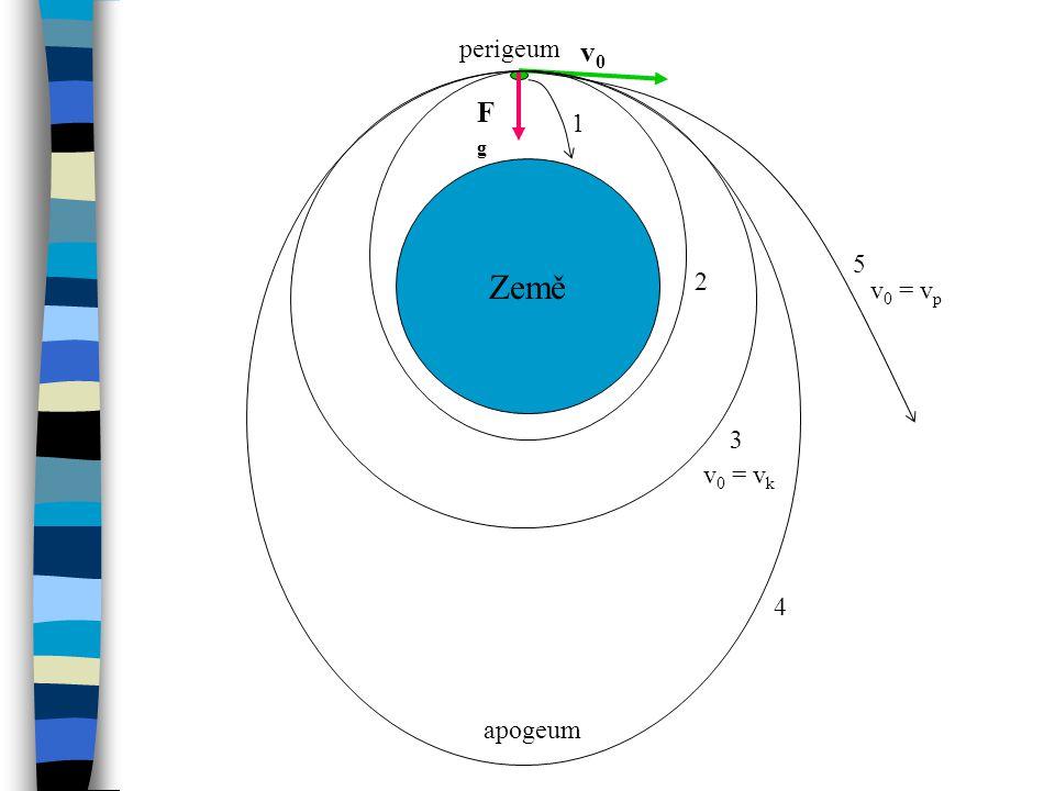 Země 1 2 3 4 5 FgFg v0v0 v 0 = v k v 0 = v p perigeum apogeum