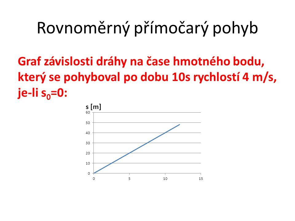 Rovnoměrný přímočarý pohyb Graf závislosti dráhy na čase hmotného bodu, který se pohyboval po dobu 10s rychlostí 4 m/s, je-li s 0 =0: