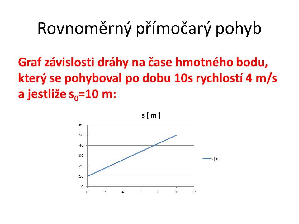Rovnoměrný přímočarý pohyb Graf závislosti dráhy na čase hmotného bodu, který se pohyboval po dobu 10s rychlostí 4 m/s a jestliže s 0 =10 m:
