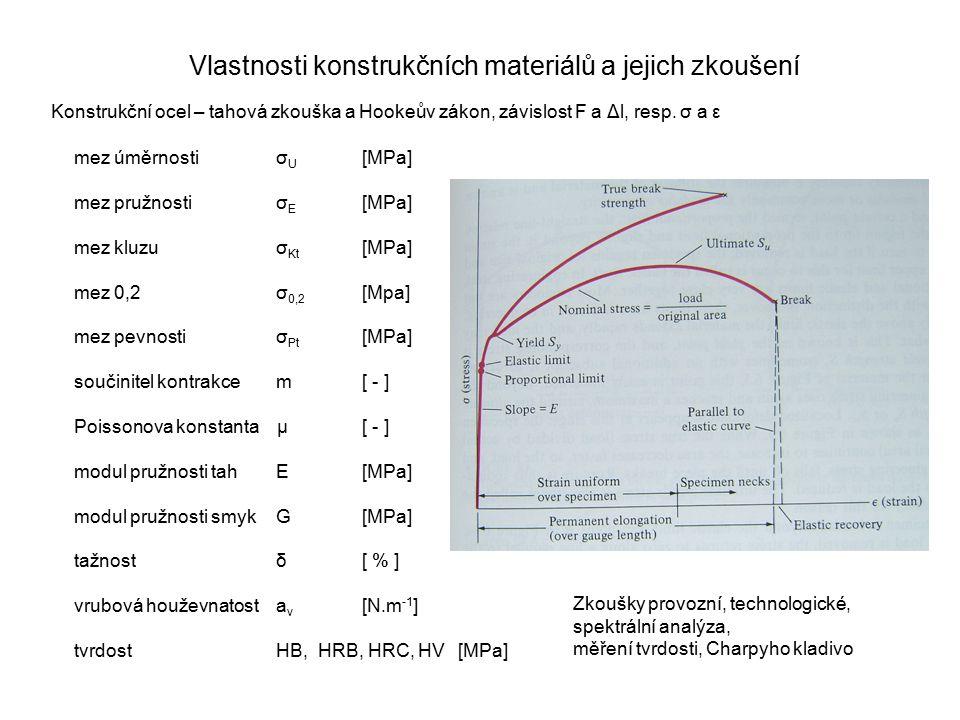 Vlastnosti konstrukčních materiálů a jejich zkoušení Konstrukční ocel – tahová zkouška a Hookeův zákon, závislost F a Δl, resp. σ a ε mez úměrnosti σ
