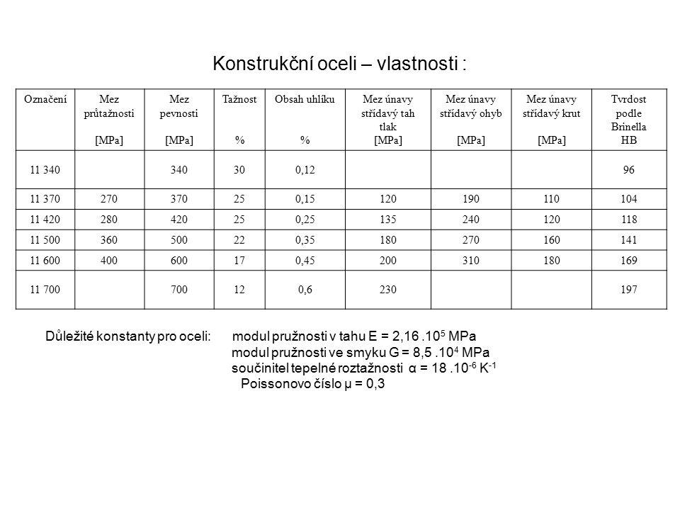Konstrukční oceli – vlastnosti : OznačeníMez průtažnosti [MPa] Mez pevnosti [MPa] Tažnost % Obsah uhlíku % Mez únavy střídavý tah tlak [MPa] Mez únavy
