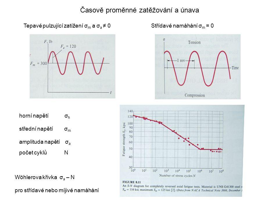 Časově proměnné zatěžování a únava Tepavé pulzující zatížení σ m a σ a ≠ 0Střídavé namáhání σ m = 0 horní napětí σ h střední napětí σ m amplituda napě