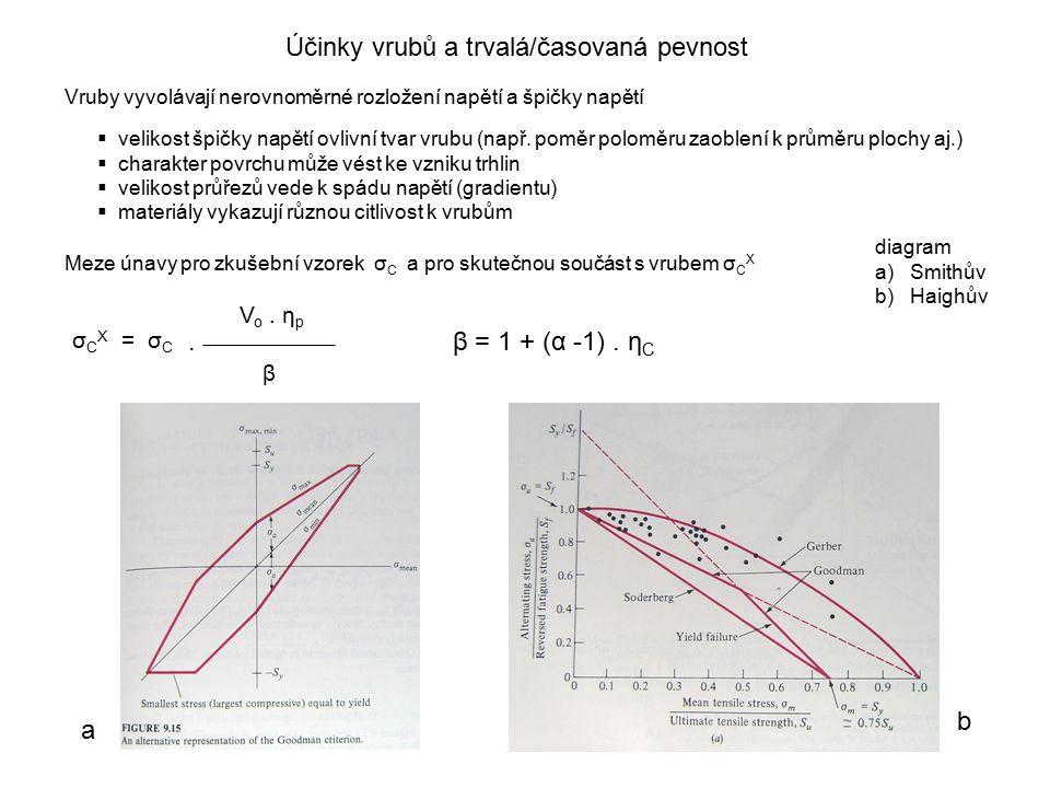 Účinky vrubů a trvalá/časovaná pevnost Vruby vyvolávají nerovnoměrné rozložení napětí a špičky napětí  velikost špičky napětí ovlivní tvar vrubu (nap
