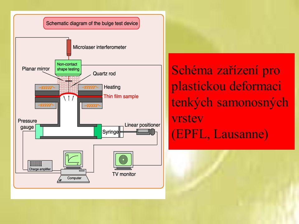 Schéma zařízení pro plastickou deformaci tenkých samonosných vrstev (EPFL, Lausanne)