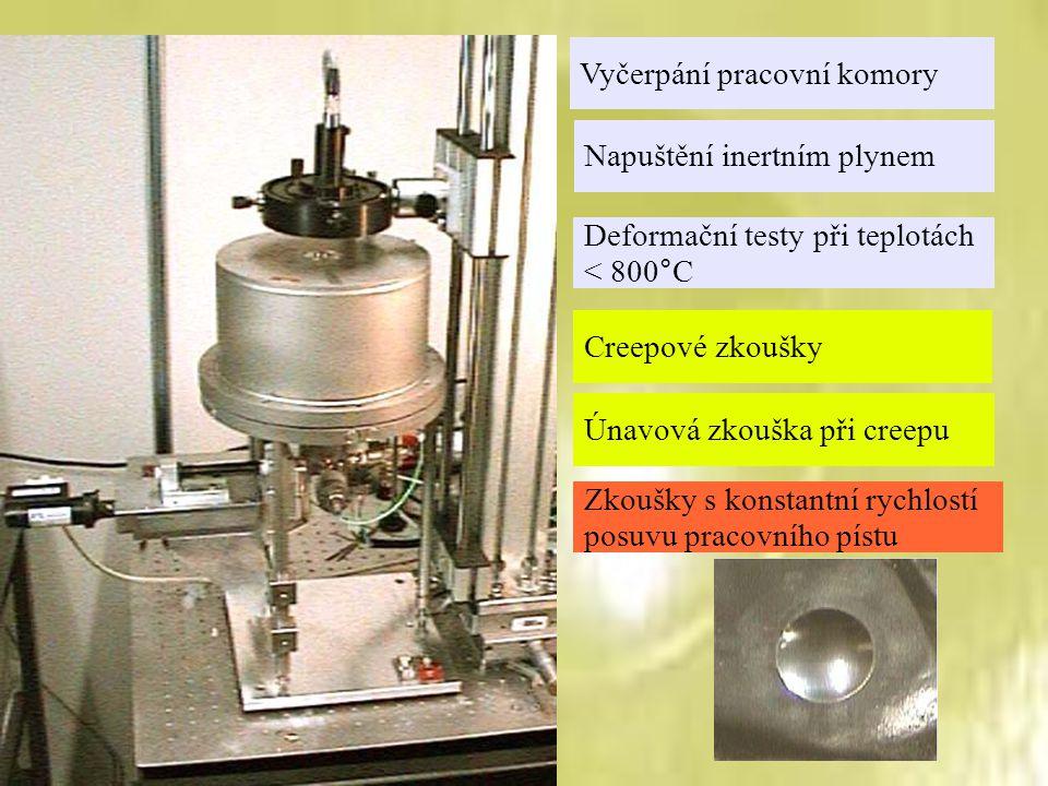 Vyčerpání pracovní komory Napuštění inertním plynem Deformační testy při teplotách < 800°C Zkoušky s konstantní rychlostí posuvu pracovního pístu Cree
