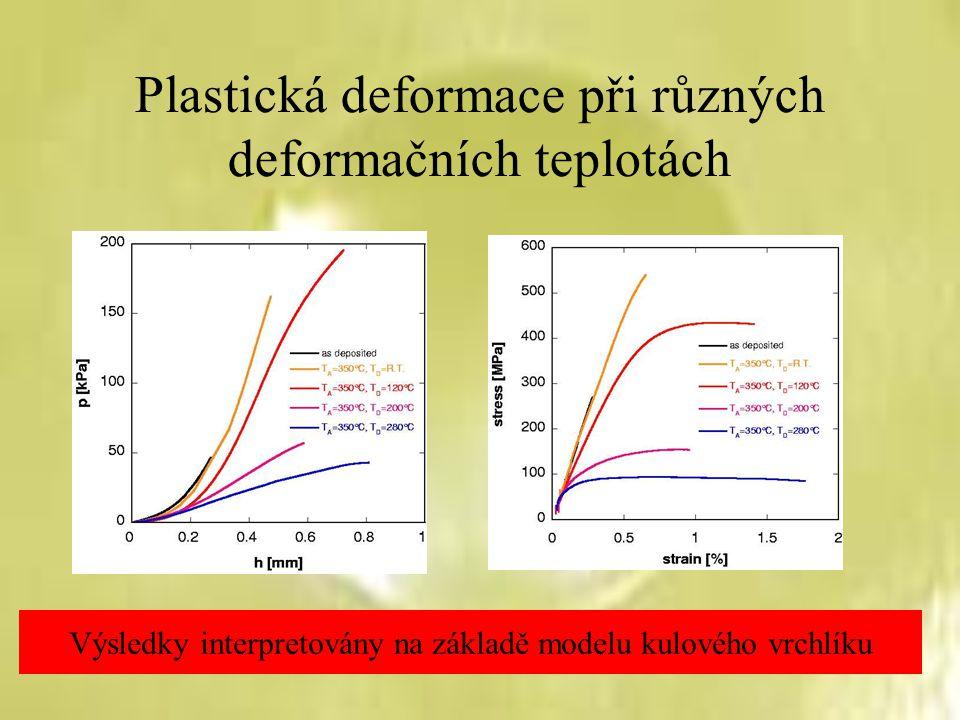 Plastická deformace při různých deformačních teplotách Výsledky interpretovány na základě modelu kulového vrchlíku