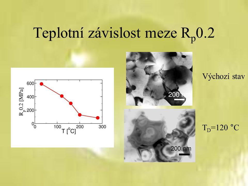 Teplotní závislost meze R p 0.2 200 nm Výchozí stav T D =120 °C