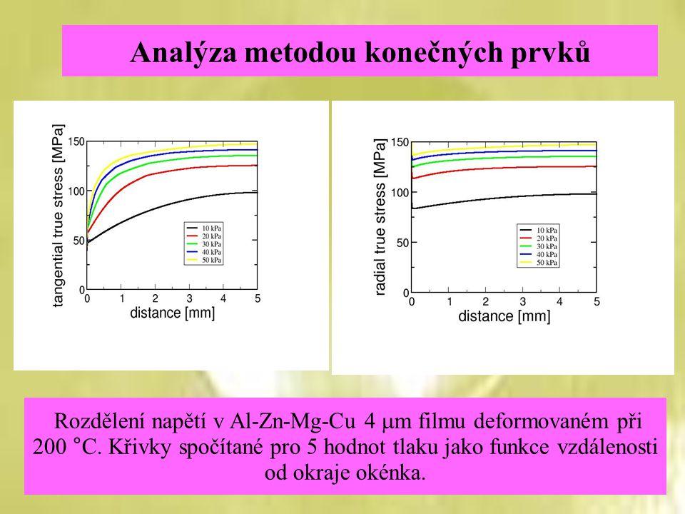 Analýza metodou konečných prvků Rozdělení napětí v Al-Zn-Mg-Cu 4  m filmu deformovaném při 200 °C. Křivky spočítané pro 5 hodnot tlaku jako funkce vz