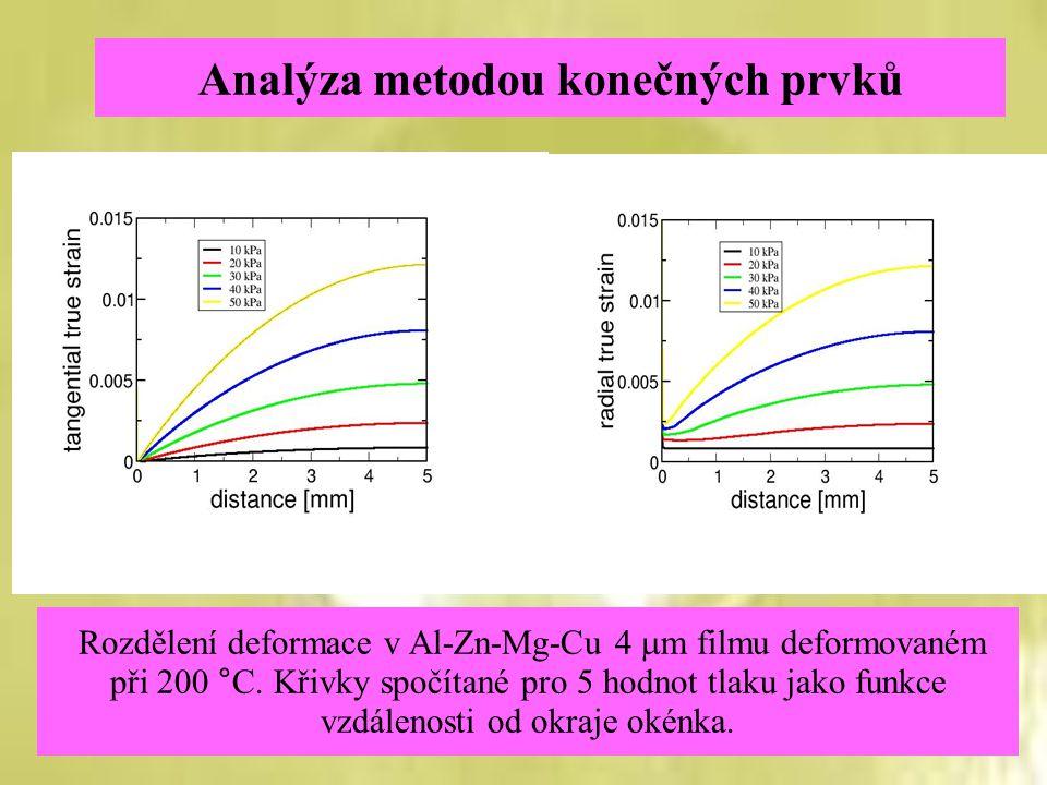 Analýza metodou konečných prvků Rozdělení deformace v Al-Zn-Mg-Cu 4  m filmu deformovaném při 200 °C. Křivky spočítané pro 5 hodnot tlaku jako funkce