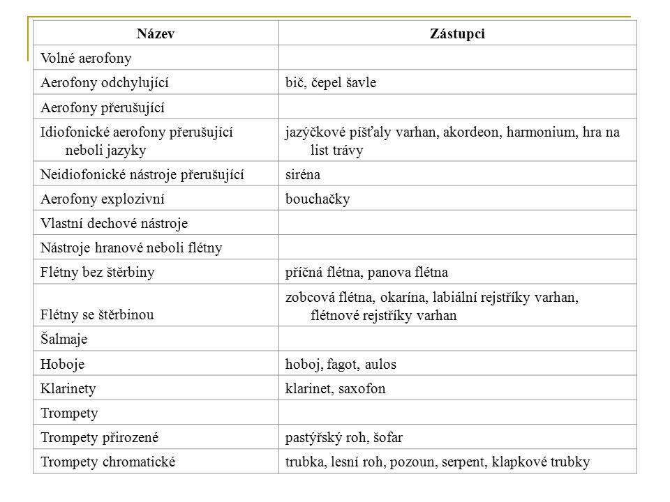 Dechové nástroje se dělí do dvou hlavích kategorií: Nástroje dřevěné Nástroje žesťové Označení skupin vychází z původně používaných materiálů, nástroje jsou však do skupin zařazovány podle konstrukce.