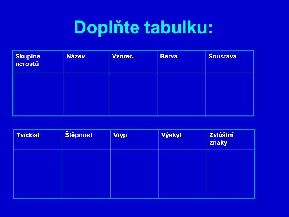 Doplňte tabulku: Skupina nerostů NázevVzorecBarvaSoustava PrvkySíraSžlutákosočtverečná TvrdostŠtěpnostVrypVýskytZvláštní znaky 1,5-2nedokonalábílýSicílie, Japonsko, Polsko hoří namodralým plamenem