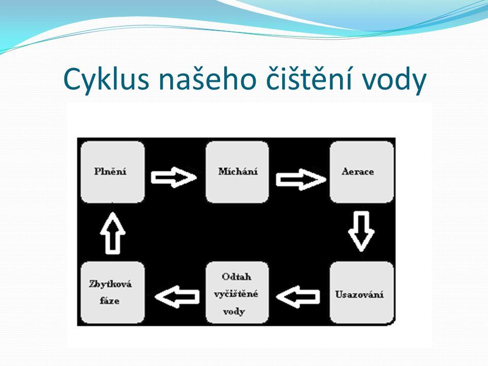 Cyklus našeho čištění vody