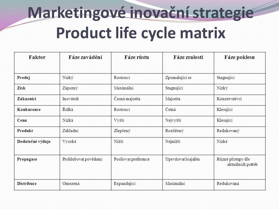 Product life cycle matrix Marketingové inovační strategie Product life cycle matrix FaktorFáze zaváděníFáze růstuFáze zralostiFáze poklesu ProdejNízkýRostoucíZpomalující seStagnující ZiskZápornýMaximálníStagnujícíNízký ZákazníciInovátořiČasná majoritaMajoritaKonzervativci KonkurenceŘídkáRostoucíČetnáKlesající CenaNízkáVyššíNejvyššíKlesající ProduktZákladníZlepšenýRozšířenýRedukovaný Dodatečné výdajeVysokéNižšíNejnižšíNízké PropagaceProhlubovat povědomíPosilovat preferenceUpevňovat loajalituRůzné přístupy dle aktuálních potřeb DistribuceOmezenáExpandujícíMaximálníRedukovaná