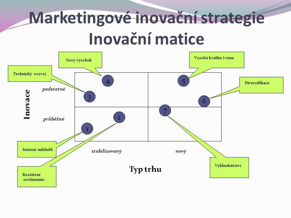 novýstabilizovaný podstatné Inovace Typ trhu průběžné 1 2 3 4 7 5 6 Snížení nákladů Rozšíření sortimentu Technický rozvoj Nový výrobek Vysoká kvalita i cena Diverzifikace Výklenkářství Inovační matice Marketingové inovační strategie Inovační matice