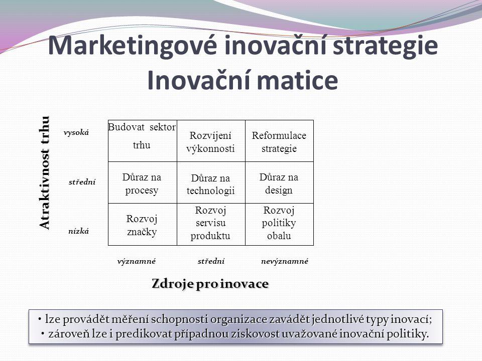 Budovat sektor trhu Rozvíjení výkonnosti Reformulace strategie Důraz na procesy Důraz na technologii Důraz na design Rozvoj značky Rozvoj servisu produktu Rozvoj politiky obalu nevýznamnévýznamné vysoká nízká Atraktivnost trhu Zdroje pro inovace střední lze provádět měření schopnosti organizace zavádět jednotlivé typy inovací; lze provádět měření schopnosti organizace zavádět jednotlivé typy inovací; zároveň lze i predikovat případnou ziskovost uvažované inovační politiky.
