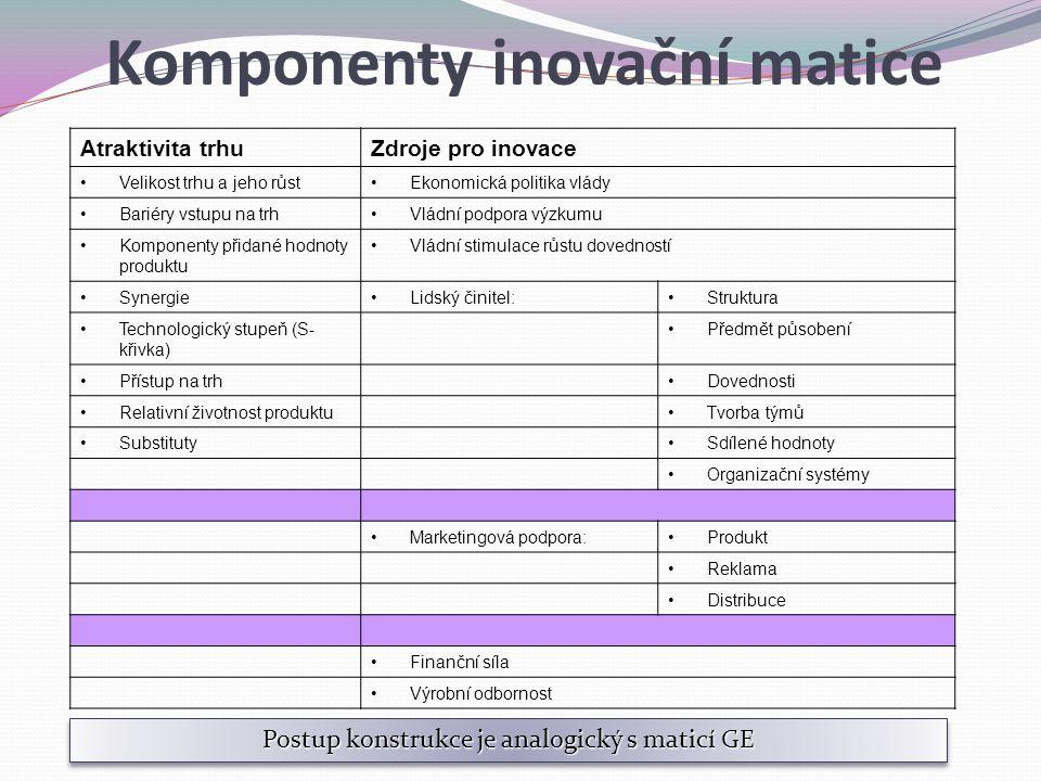 Komponenty inovační matice Atraktivita trhuZdroje pro inovace Velikost trhu a jeho růstEkonomická politika vlády Bariéry vstupu na trhVládní podpora výzkumu Komponenty přidané hodnoty produktu Vládní stimulace růstu dovedností SynergieLidský činitel:Struktura Technologický stupeň (S- křivka) Předmět působení Přístup na trhDovednosti Relativní životnost produktuTvorba týmů SubstitutySdílené hodnoty Organizační systémy Marketingová podpora:Produkt Reklama Distribuce Finanční síla Výrobní odbornost Postup konstrukce je analogický s maticí GE