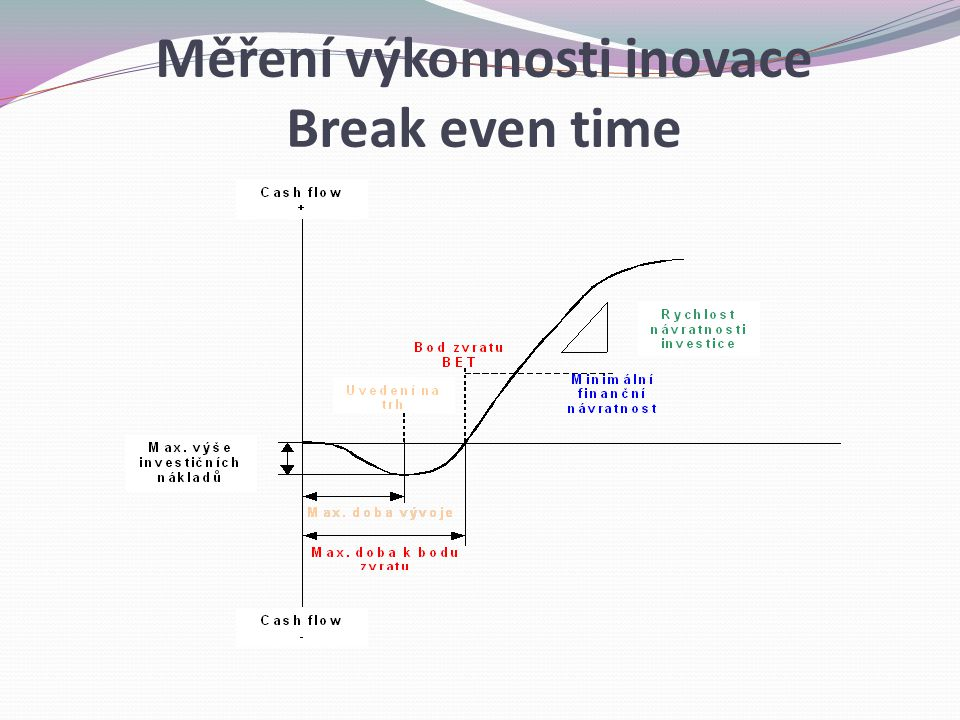 Break even time Měření výkonnosti inovace Break even time