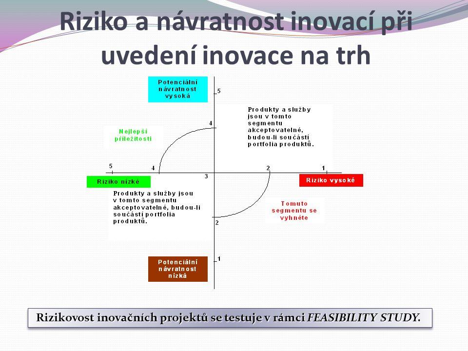 Rizikovost inovačních projektů se testuje v rámci FEASIBILITY STUDY. Riziko a návratnost inovací při uvedení inovace na trh