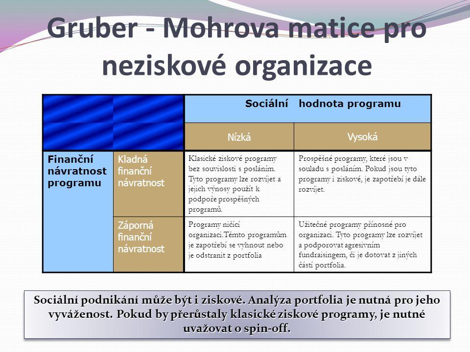 Gruber - Mohrova matice pro neziskové organizace Sociálníhodnota programu NízkáVysoká Finanční návratnost programu Kladná finanční návratnost Klasické ziskové programy bez souvislosti s posláním.
