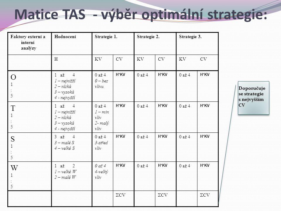 Matice TAS - výběr optimální strategie: Faktory externí a interní analýzy HodnoceníStrategie 1.Strategie 2.Strategie 3. HKVCVKVCVKVCV O1:5O1:5 1 až 4