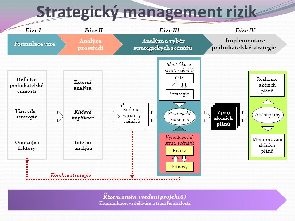 Implementace podnikatelské strategie Korekce strategie Fáze IFáze IIFáze IIIFáze IV Analýza a výběr strategických scénářů strategických scénářů Analýz