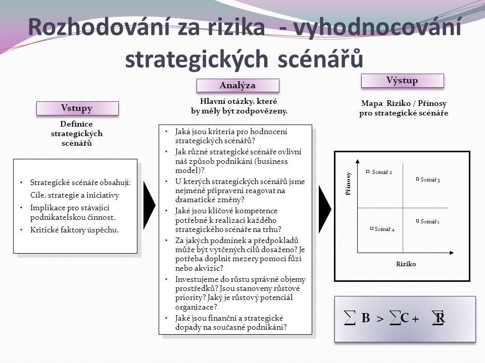 Vstupy Definice strategických scénářů Hlavní otázky, které by měly být zodpovězeny. Mapa Riziko / Přínosy pro strategické scénáře Analýza Výstup Rizik