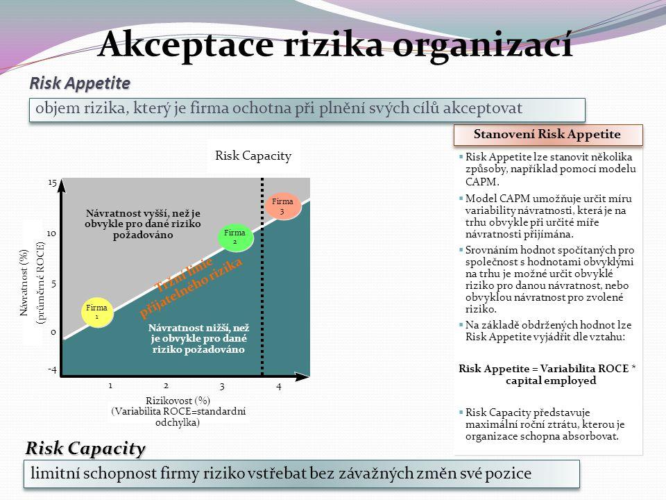Risk Appetite 4 Návratnost (%) (průměrné ROCE) 1515 10 5 0 -4 123 Rizikovost (%) (Variabilita ROCE=standardní odchylka) Risk Capacity Návratnost vyšší, než je obvykle pro dané riziko požadováno Návratnost nižší, než je obvykle pro dané riziko požadováno Tržní linie přijatelného rizika  Risk Appetite lze stanovit několika způsoby, například pomocí modelu CAPM.