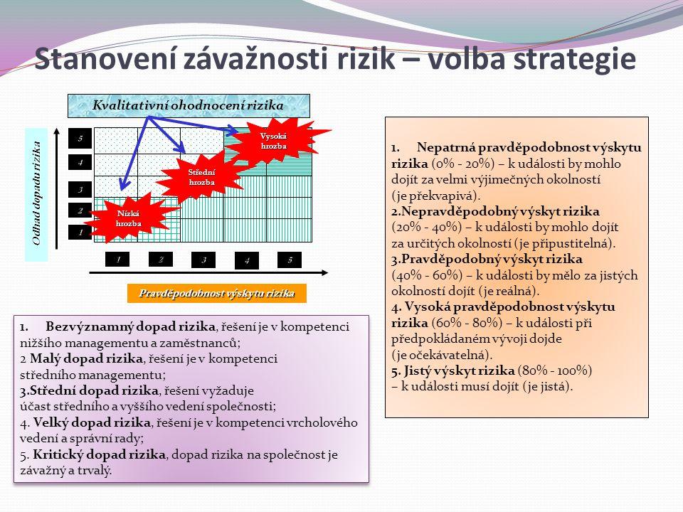 Pravděpodobnost výskytu rizika Odhad dopadu rizika 12345 4 3 2 5 1 Vysokáhrozba Středníhrozba Nízkáhrozba 1.Nepatrná pravděpodobnost výskytu rizika (0% - 20%) – k události by mohlo dojít za velmi výjimečných okolností (je překvapivá).