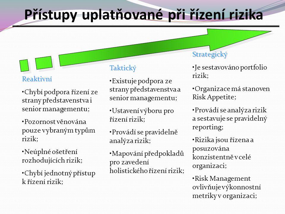 Reaktivní Chybí podpora řízení ze strany představenstva i senior managementu; Pozornost věnována pouze vybraným typům rizik; Neúplné ošetření rozhodujících rizik; Chybí jednotný přístup k řízení rizik; Taktický Existuje podpora ze strany představenstva a senior managementu; Ustavení výboru pro řízení rizik; Provádí se pravidelně analýza rizik; Mapování předpokladů pro zavedení holistického řízení rizik; Strategický Je sestavováno portfolio rizik; Organizace má stanoven Risk Appetite; Provádí se analýza rizik a sestavuje se pravidelný reporting; Rizika jsou řízena a posuzována konzistentně v celé organizaci; Risk Management ovlivňuje výkonnostní metriky v organizaci; Přístupy uplatňované při řízení rizika
