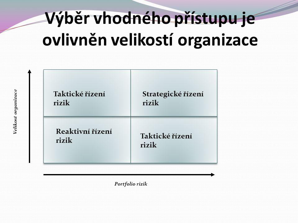 Taktické řízení rizik Strategické řízení rizik Reaktivní řízení rizik Taktické řízení rizik Portfolio rizik Velikost organizace Výběr vhodného přístupu je ovlivněn velikostí organizace