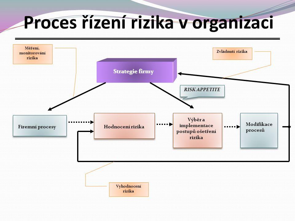 Strategie firmy Firemní procesyHodnocení rizika Výběr a implementace postupů ošetření rizika Modifikace procesů Měření, monitorování rizika Vyhodnocení rizika Zvládnutí rizika RISK APPETITE Proces řízení rizika v organizaci