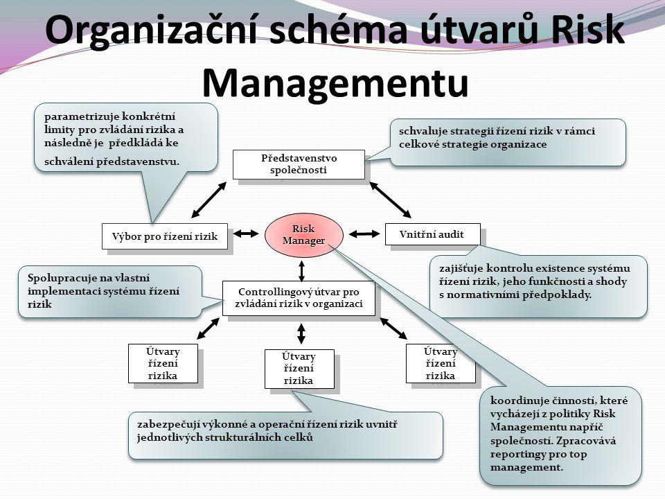 Představenstvo společnosti Risk Manager Výbor pro řízení rizik Vnitřní audit Controllingový útvar pro zvládání rizik v organizaci Controllingový útvar pro zvládání rizik v organizaci Útvary řízení rizika schvaluje strategii řízení rizik v rámci celkové strategie organizace parametrizuje konkrétní limity pro zvládání rizika a následně je předkládá ke schválení představenstvu.