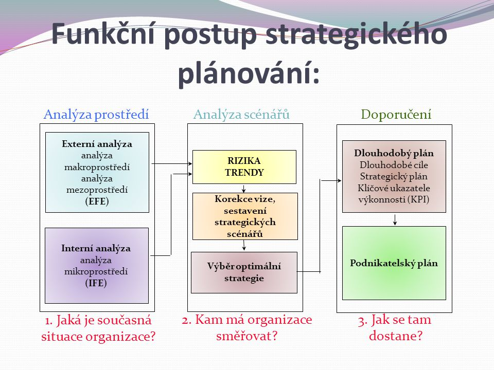 Analýza scénářů RIZIKA TRENDY Korekce vize, sestavení strategických scénářů Výběr optimální strategie Doporučení Dlouhodobý plán Dlouhodobé cíle Strategický plán Klíčové ukazatele výkonnosti (KPI) Podnikatelský plán Analýza prostředí Externí analýza analýza makroprostředí analýza mezoprostředí (EFE) Interní analýza analýza mikroprostředí (IFE) 1.