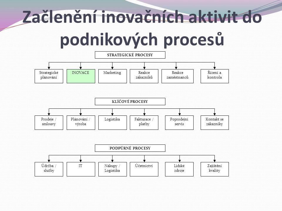 Strategické plánování STRATEGICKÉ PROCESY INOVACEMarketingReakce zákazníků Reakce zaměstnanců Řízení a kontrola Prodeje / smlouvy KLÍČOVÉ PROCESY Plánování / výroba LogistikaFakturace / platby Poprodejní servis Kontakt se zákazníky Údržba / služby PODPŮRNÉ PROCESY ITNákupy / Logistika Účetnictví Lidské zdroje Zajištění kvality Začlenění inovačních aktivit do podnikových procesů