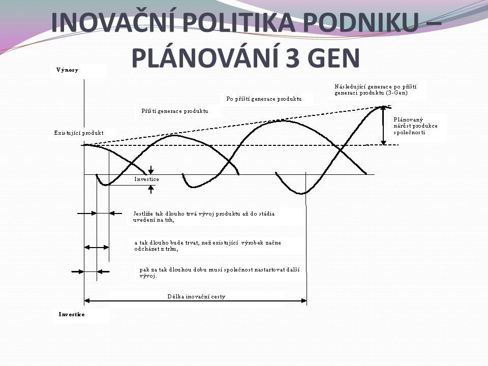 INOVAČNÍ POLITIKA PODNIKU – PLÁNOVÁNÍ 3 GEN