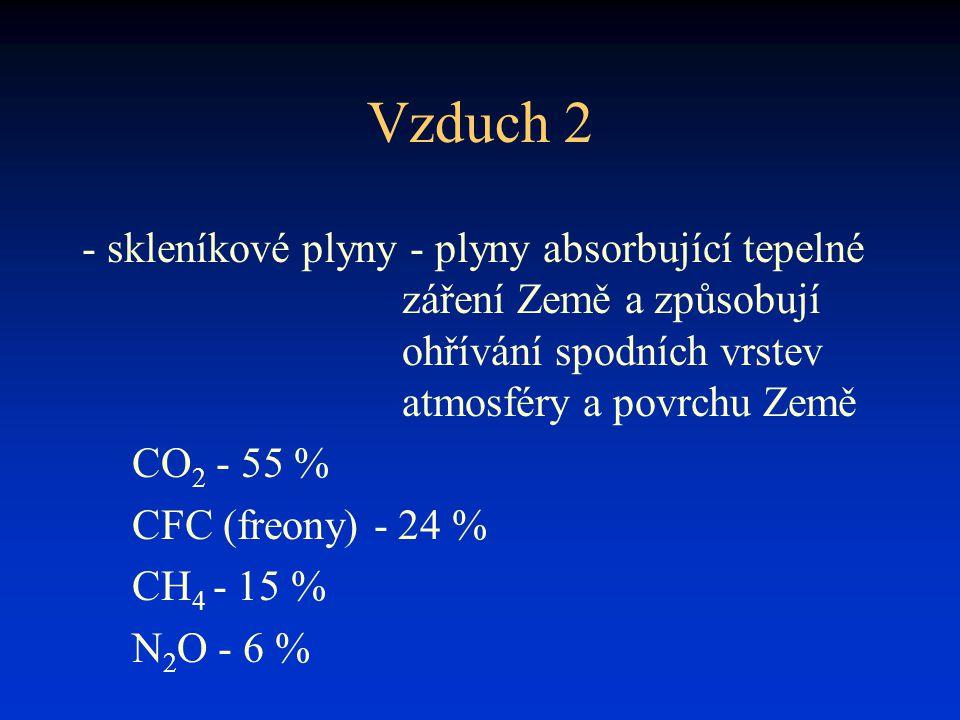 Vzduch 2 - skleníkové plyny - plyny absorbující tepelné záření Země a způsobují ohřívání spodních vrstev atmosféry a povrchu Země CO 2 - 55 % CFC (fre