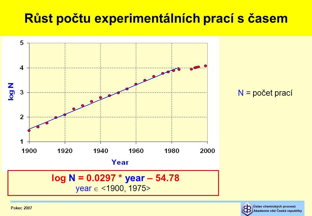 Nová pracoviště  Ústav fyzikální chemie ČSAV  ÚTZCHT  ÚCHP  CHTF SVŠT, Bratislava  Resortní výzkumné ústavy: Výskumný ústav pre petrochémiu, Nová