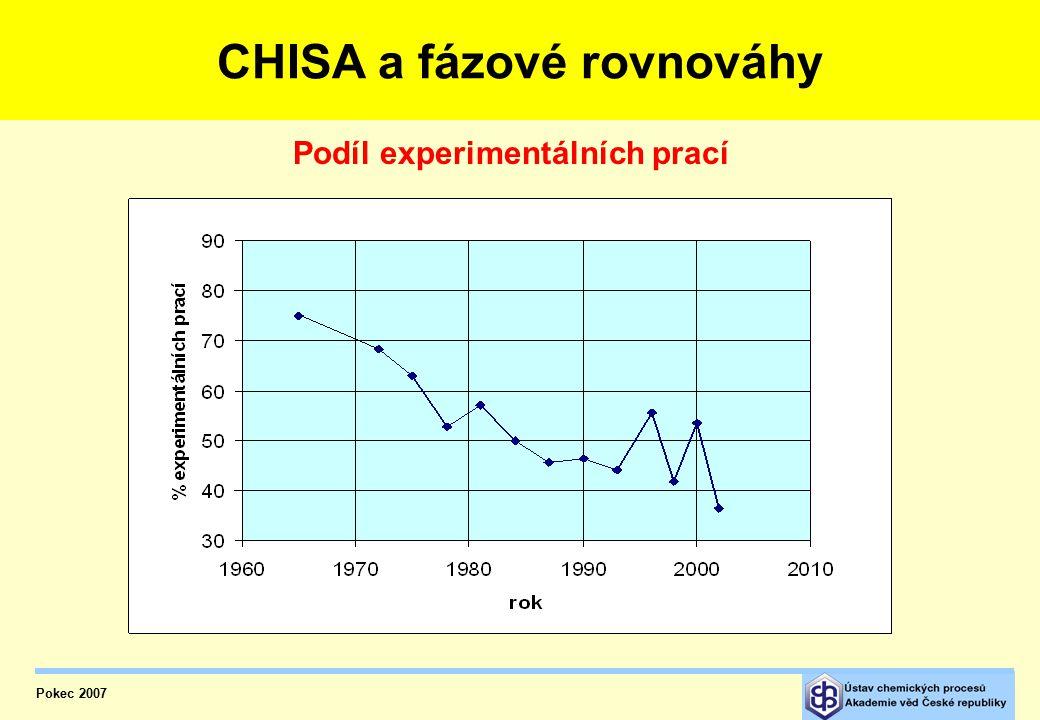 CHISA a fázové rovnováhy – počet příspěvků Pokec 2007 CHISA a fázové rovnováhy Počet příspěvků na mezinárodních kongresech
