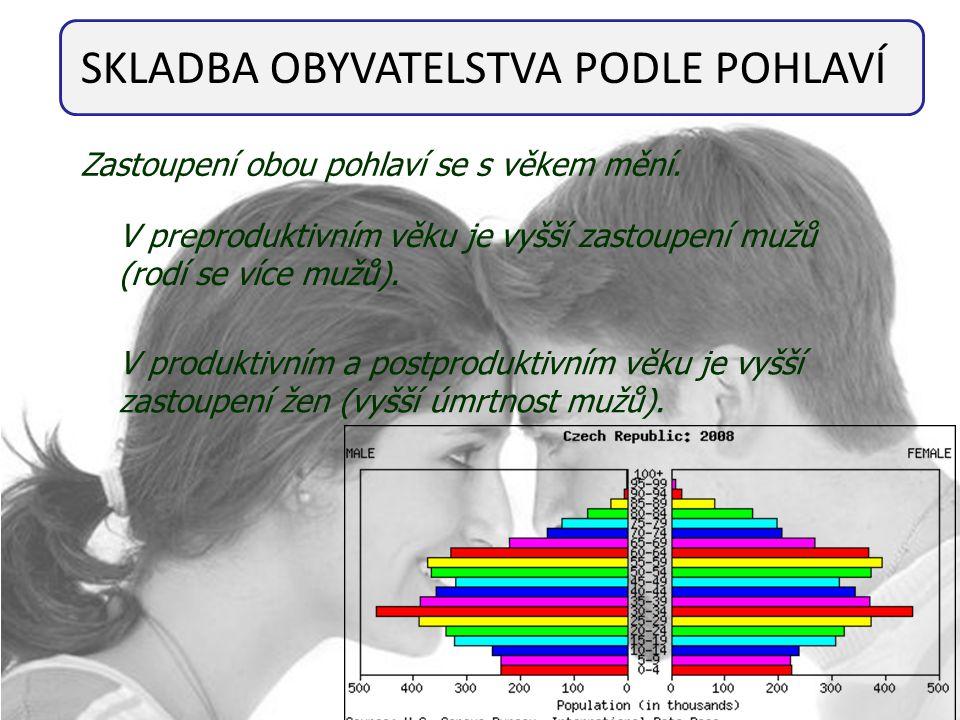 SKLADBA OBYVATELSTVA PODLE POHLAVÍ Zastoupení obou pohlaví se s věkem mění. V preproduktivním věku je vyšší zastoupení mužů (rodí se více mužů). V pro