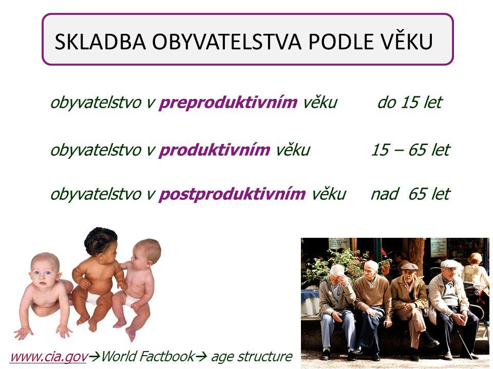 obyvatelstvo v preproduktivním věku do 15 let obyvatelstvo v produktivním věku 15 – 65 let obyvatelstvo v postproduktivním věku nad 65 let SKLADBA OBY