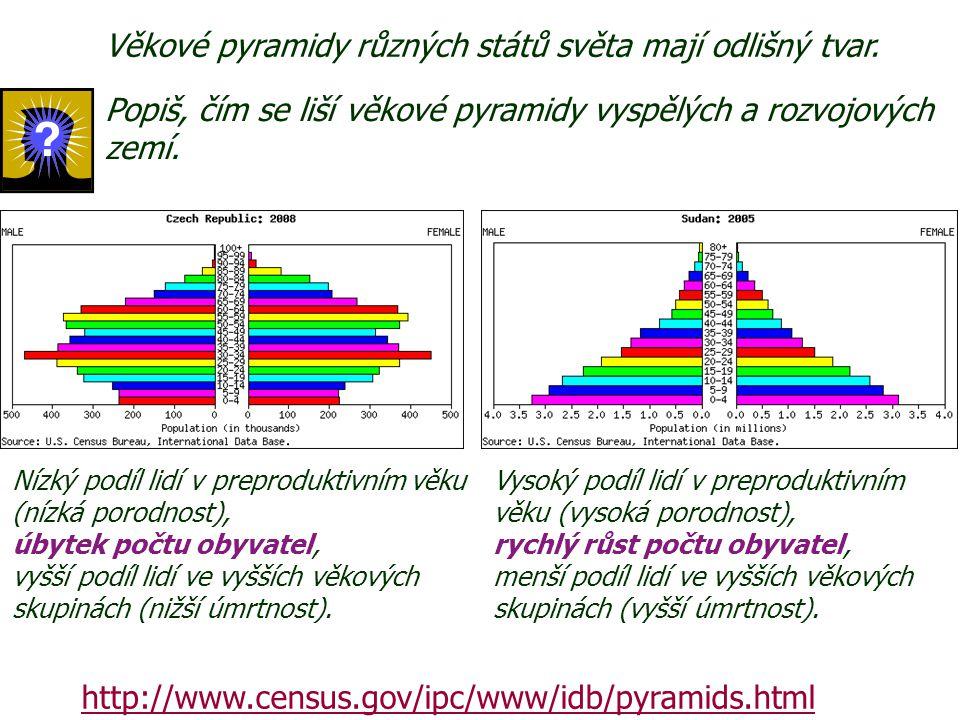 http://www.census.gov/ipc/www/idb/pyramids.html Věkové pyramidy různých států světa mají odlišný tvar. Vysoký podíl lidí v preproduktivním věku (vysok